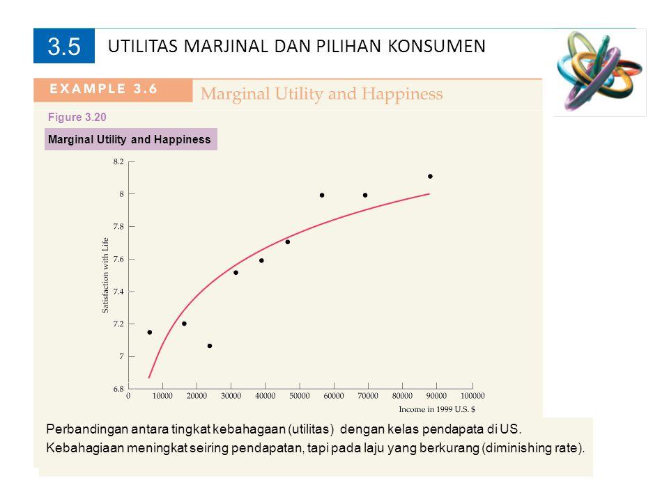 Marginal Utility and Happiness UTILITAS MARJINAL DAN PILIHAN KONSUMEN 3.5 Perbandingan antara tingkat kebahagaan (utilitas) dengan kelas pendapata di