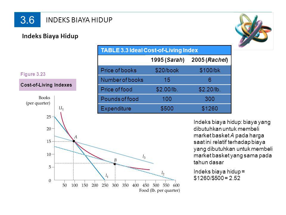 INDEKS BIAYA HIDUP 3.6 Indeks biaya hidup: biaya yang dibutuhkan untuk membeli market basket A pada harga saat ini relatif terhadap biaya yang dibutuh