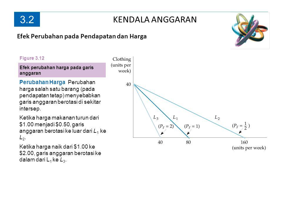 KENDALA ANGGARAN 3.2 Perubahan Harga Perubahan harga salah satu barang (pada pendapatan tetap) menyebabkan garis anggaran berotasi di sekitar intersep