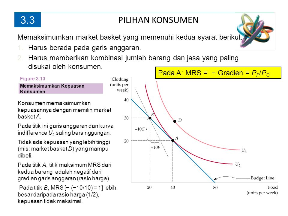 PILIHAN KONSUMEN 3.3 Konsumen memaksimumkan kepuasannya dengan memilih market basket A. Pada titik ini garis anggaran dan kurva indifference U 2 salin