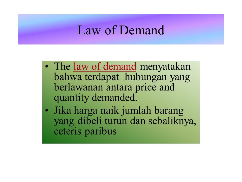Demand Schedule demand schedule adalah tabel yang menunjukkan hubungan antara harga dan jumlah barang yang dibeli.