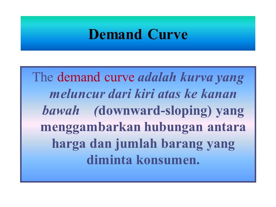 Demand Curve The demand curve adalah kurva yang meluncur dari kiri atas ke kanan bawah (downward-sloping) yang menggambarkan hubungan antara harga dan jumlah barang yang diminta konsumen.