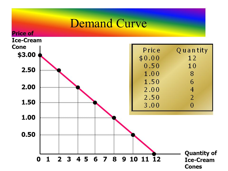Demand Curve $3.00 2.50 2.00 1.50 1.00 0.50 213456789101211 Price of Ice-Cream Cone Quantity of Ice-Cream Cones 0