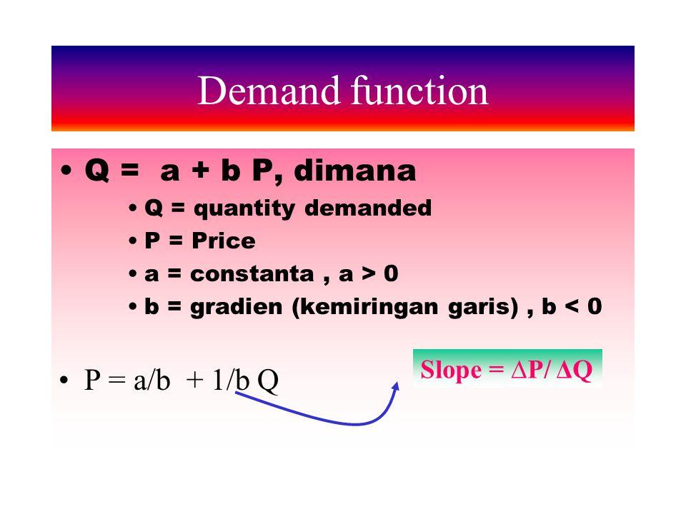 Market Demand uMarket demand adalah penjumlahan seluruh individual demands barang dan jasa tertentu uSecara grafis, permintaan pasar diperoleh dengan menjumlahkan individual demand secara horisontal.