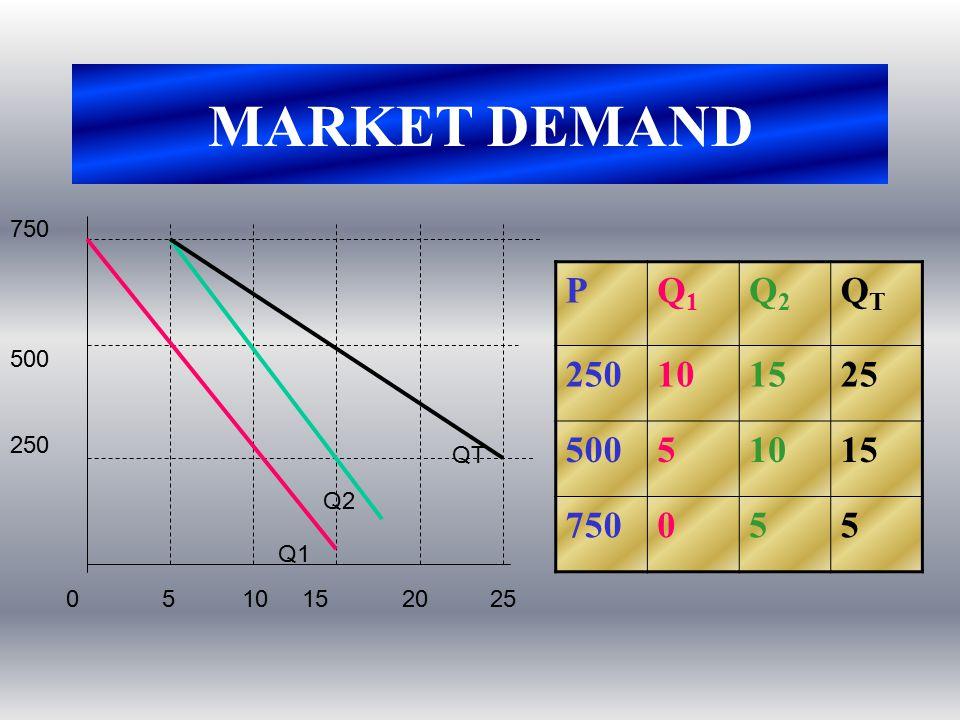 MARKET DEMAND PQ1Q1 Q2Q2 QTQT 250101525 50051015 750055 05 10 15 20 25 750 500 250 Q1 Q2 QT