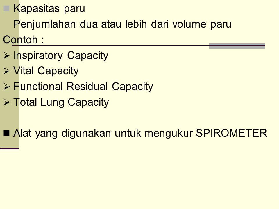 Kapasitas paru Penjumlahan dua atau lebih dari volume paru Contoh :  Inspiratory Capacity  Vital Capacity  Functional Residual Capacity  Total Lun