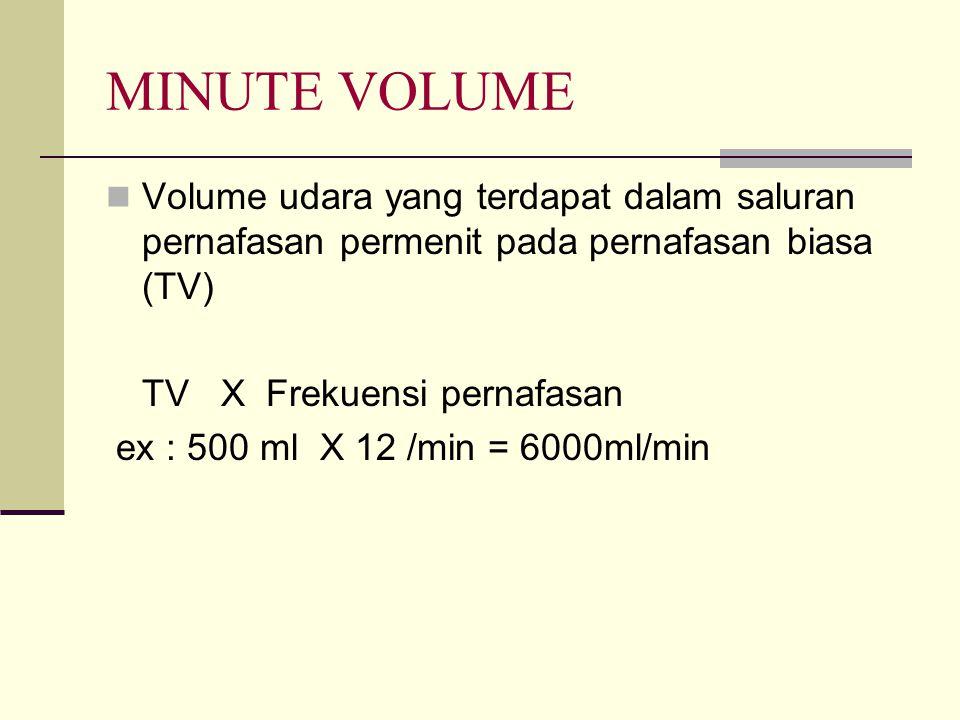 MINUTE VOLUME Volume udara yang terdapat dalam saluran pernafasan permenit pada pernafasan biasa (TV) TV X Frekuensi pernafasan ex : 500 ml X 12 /min