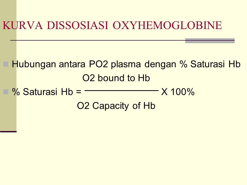 KURVA DISSOSIASI OXYHEMOGLOBINE Hubungan antara PO2 plasma dengan % Saturasi Hb O2 bound to Hb % Saturasi Hb = X 100% O2 Capacity of Hb