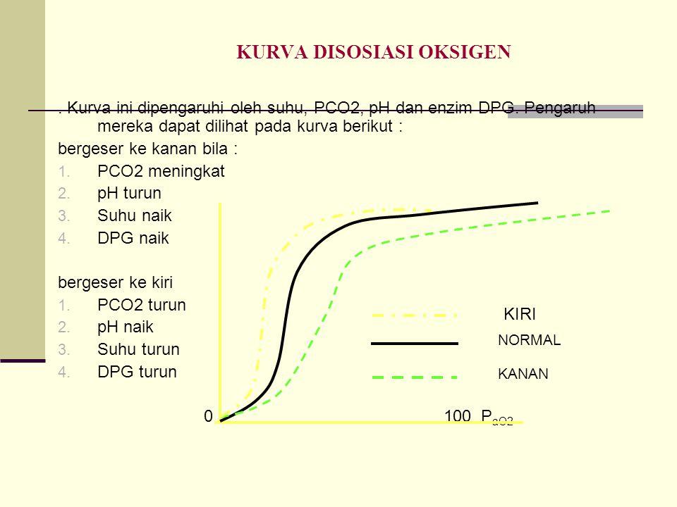 KURVA DISOSIASI OKSIGEN. Kurva ini dipengaruhi oleh suhu, PCO2, pH dan enzim DPG. Pengaruh mereka dapat dilihat pada kurva berikut : bergeser ke kanan