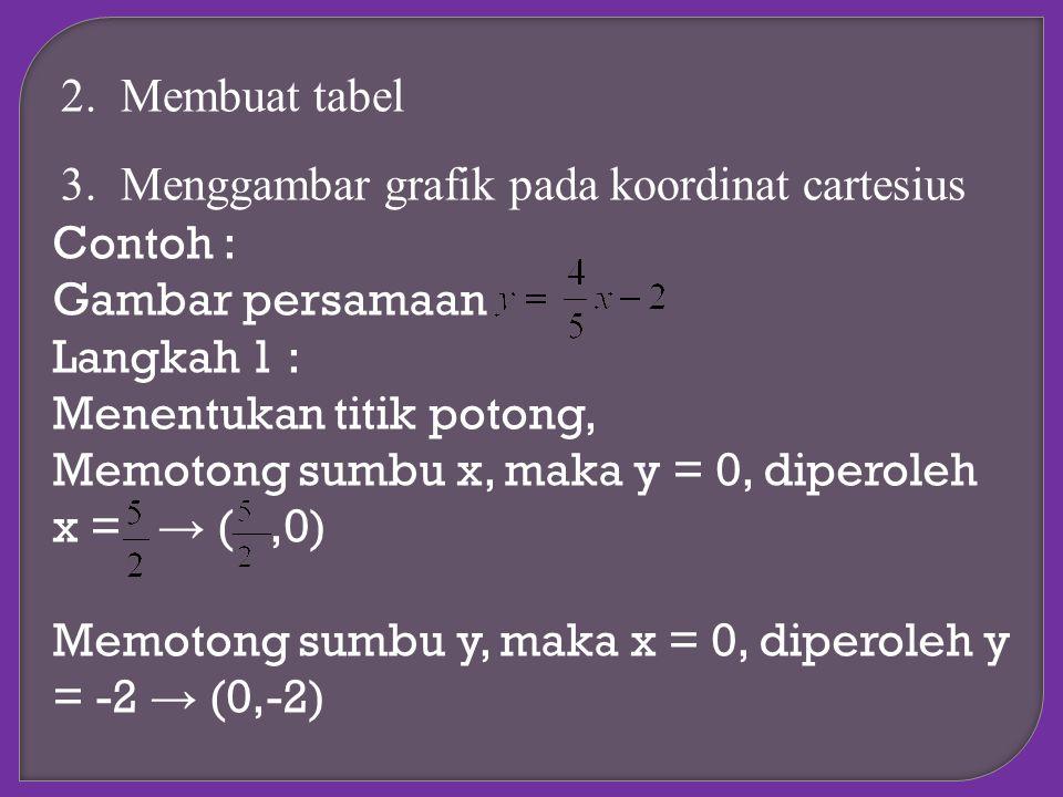 2.Membuat tabel 3.Menggambar grafik pada koordinat cartesius Contoh : Gambar persamaan Langkah 1 : Menentukan titik potong, Memotong sumbu x, maka y =