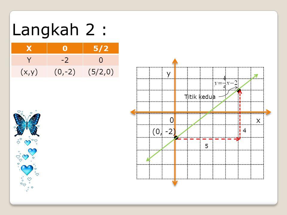 Langkah 2 : X05/2 Y-20 (x,y)(0,-2)(5/2,0).. (0, -2) Titik kedua 5 4 x y 0