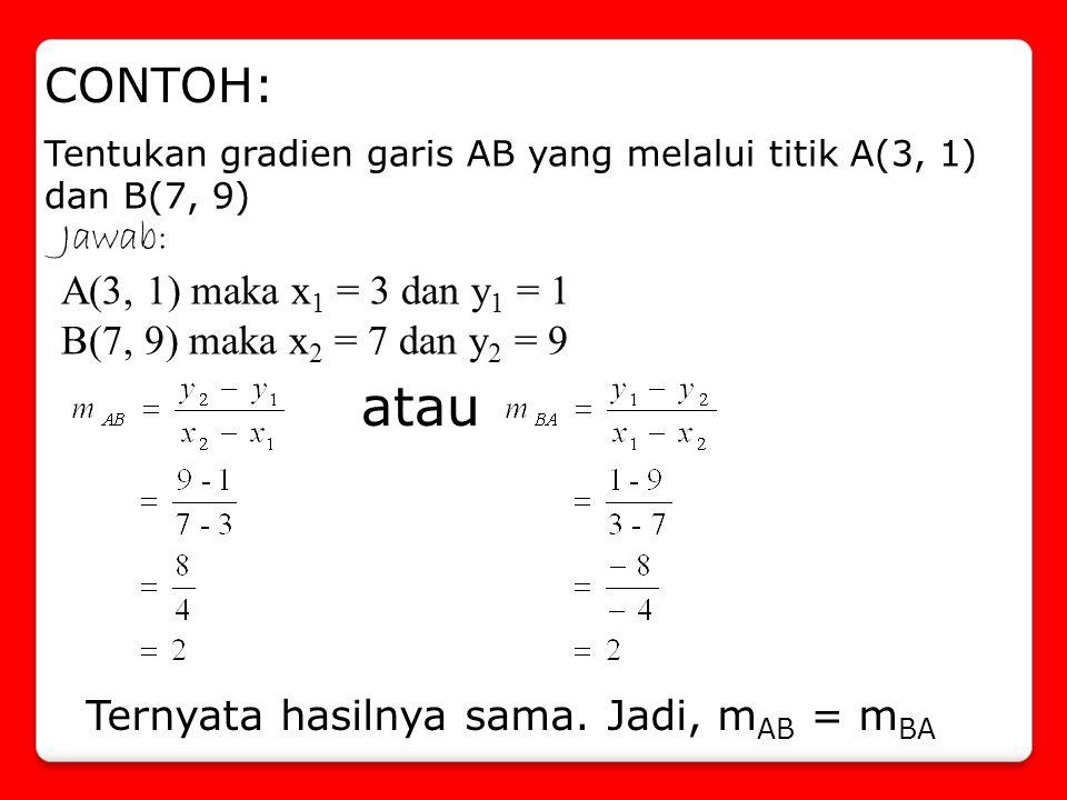 CONTOH: Tentukan gradien garis AB yang melalui titik A(3, 1) dan B(7, 9) Jawab: A(3, 1) maka x 1 = 3 dan y 1 = 1 B(7, 9) maka x 2 = 7 dan y 2 = 9 Tern