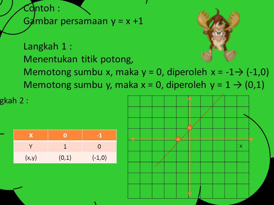 1. MELALUI 2 TITIK YANG PERLU DI INGAT… !! 1.Tentukan titik potong pada sumbu absis dan sumbu ordinatnya pada diagram cartesius. Jika memotong sumbu a