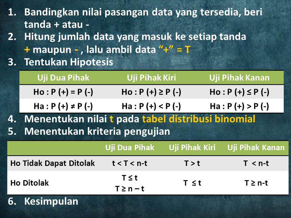 "1.Bandingkan nilai pasangan data yang tersedia, beri tanda + atau - 2.Hitung jumlah data yang masuk ke setiap tanda + maupun -, lalu ambil data ""+"" ="