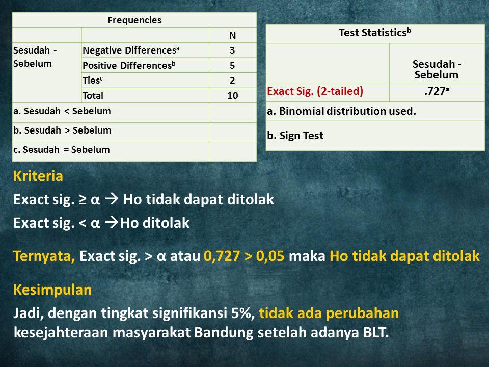 Kriteria Exact sig. ≥ α  Ho tidak dapat ditolak Exact sig. < α  Ho ditolak Ternyata, Exact sig. > α atau 0,727 > 0,05 maka Ho tidak dapat ditolak Ke