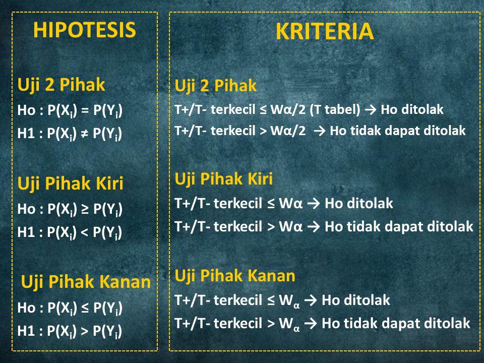 23 HIPOTESIS Uji 2 Pihak Ho : P(X i ) = P(Y i ) H1 : P(X i ) ≠ P(Y i ) Uji Pihak Kiri Ho : P(X i ) ≥ P(Y i ) H1 : P(X i ) < P(Y i ) Uji Pihak Kanan Ho