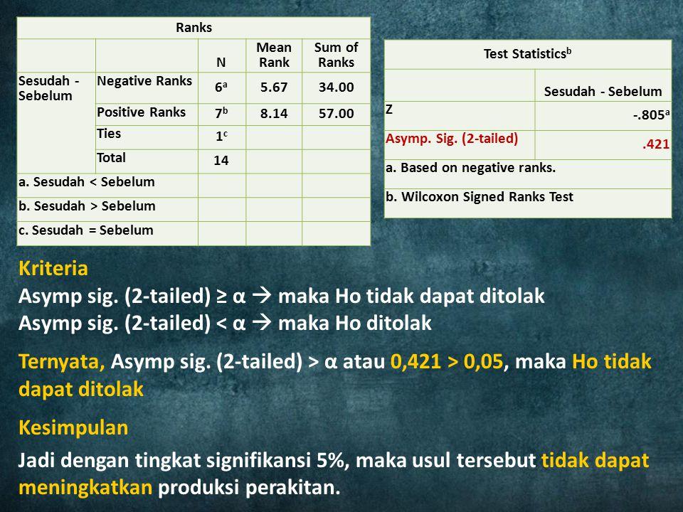 Kriteria Asymp sig. (2-tailed) ≥ α  maka Ho tidak dapat ditolak Asymp sig. (2-tailed) < α  maka Ho ditolak Ternyata, Asymp sig. (2-tailed) > α atau