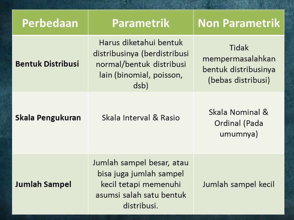 PerbedaanParametrikNon Parametrik Bentuk Distribusi Harus diketahui bentuk distribusinya (berdistribusi normal/bentuk distribusi lain (binomial, poiss