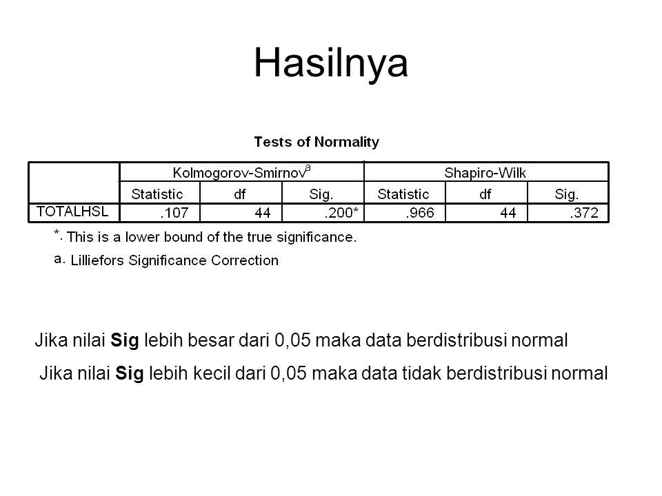 Hasilnya Jika nilai Sig lebih besar dari 0,05 maka data berdistribusi normal Jika nilai Sig lebih kecil dari 0,05 maka data tidak berdistribusi normal