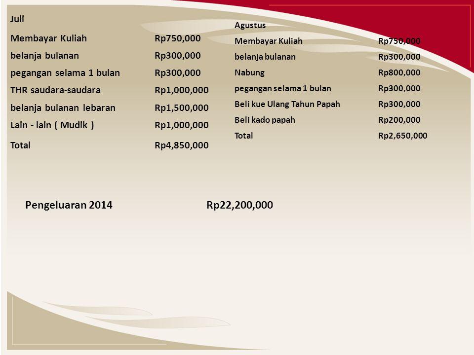 Juli Membayar Kuliah Rp750,000 belanja bulanan Rp300,000 pegangan selama 1 bulan Rp300,000 THR saudara-saudara Rp1,000,000 belanja bulanan lebaran Rp1,500,000 Lain - lain ( Mudik ) Rp1,000,000 Total Rp4,850,000 Agustus Membayar Kuliah Rp750,000 belanja bulanan Rp300,000 Nabung Rp800,000 pegangan selama 1 bulan Rp300,000 Beli kue Ulang Tahun Papah Rp300,000 Beli kado papah Rp200,000 Total Rp2,650,000 Pengeluaran 2014 Rp22,200,000