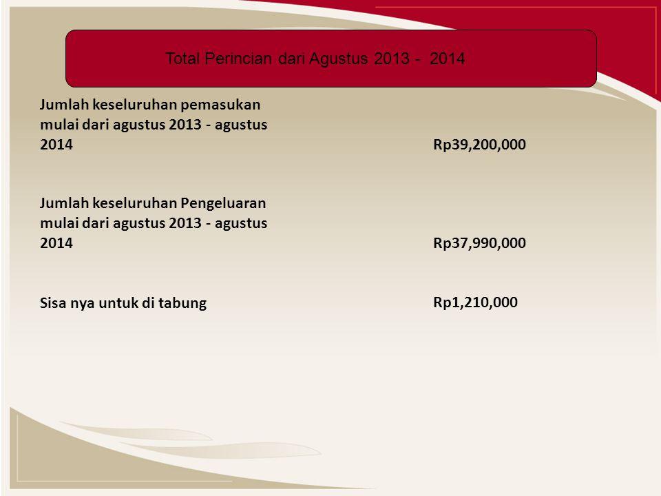 Jumlah keseluruhan pemasukan mulai dari agustus 2013 - agustus 2014 Rp39,200,000 Jumlah keseluruhan Pengeluaran mulai dari agustus 2013 - agustus 2014 Rp37,990,000 Sisa nya untuk di tabung Rp1,210,000 Total Perincian dari Agustus 2013 - 2014