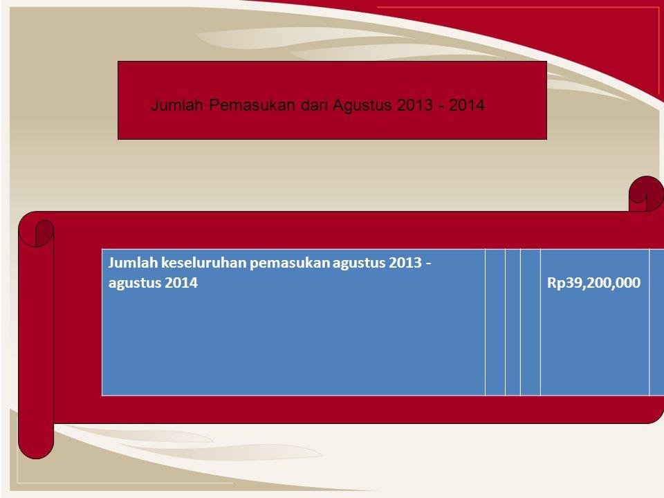 Jumlah Pemasukan dari Agustus 2013 - 2014 Jumlah keseluruhan pemasukan agustus 2013 - agustus 2014 Rp39,200,000