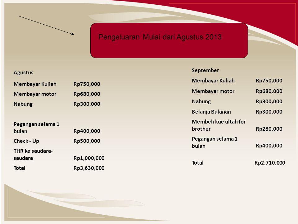 Pengeluaran Mulai dari Agustus 2013 Agustus Membayar Kuliah Rp750,000 Membayar motor Rp680,000 Nabung Rp300,000 Pegangan selama 1 bulan Rp400,000 Check - Up Rp500,000 THR ke saudara- saudara Rp1,000,000 Total Rp3,630,000 September Membayar Kuliah Rp750,000 Membayar motor Rp680,000 Nabung Rp300,000 Belanja Bulanan Rp300,000 Membeli kue ultah for brother Rp280,000 Pegangan selama 1 bulan Rp400,000 Total Rp2,710,000