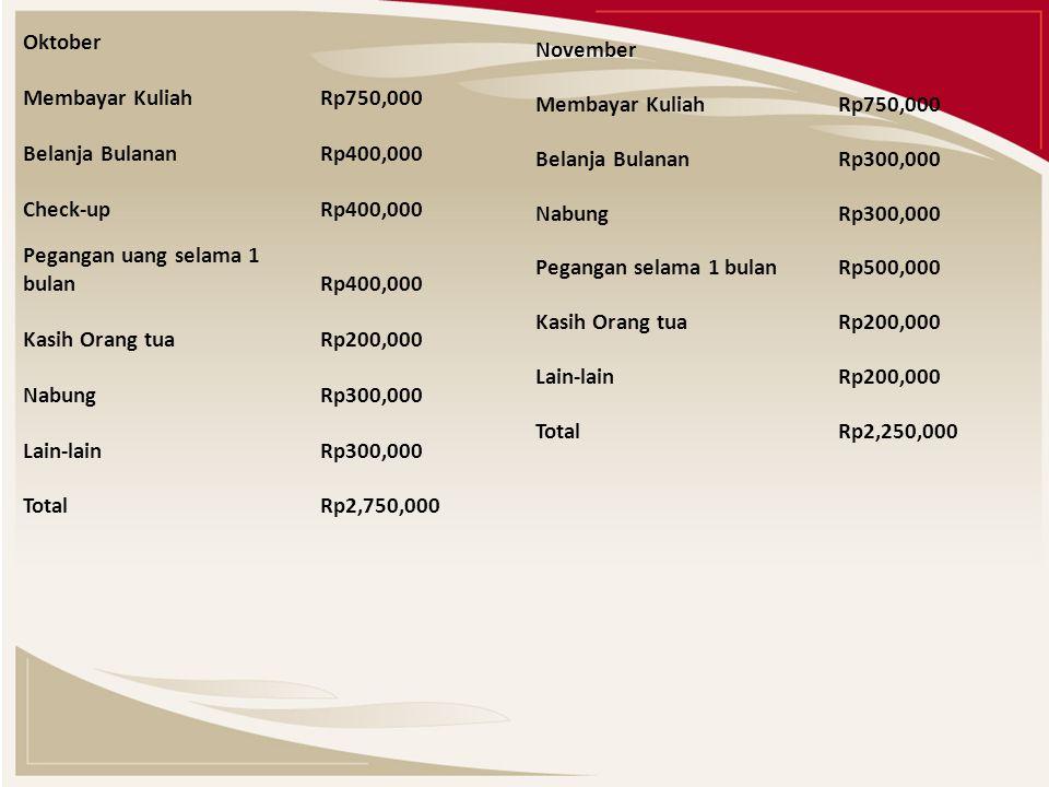 Oktober Membayar Kuliah Rp750,000 Belanja Bulanan Rp400,000 Check-up Rp400,000 Pegangan uang selama 1 bulan Rp400,000 Kasih Orang tua Rp200,000 Nabung Rp300,000 Lain-lain Rp300,000 Total Rp2,750,000 November Membayar Kuliah Rp750,000 Belanja Bulanan Rp300,000 Nabung Rp300,000 Pegangan selama 1 bulan Rp500,000 Kasih Orang tua Rp200,000 Lain-lain Rp200,000 Total Rp2,250,000