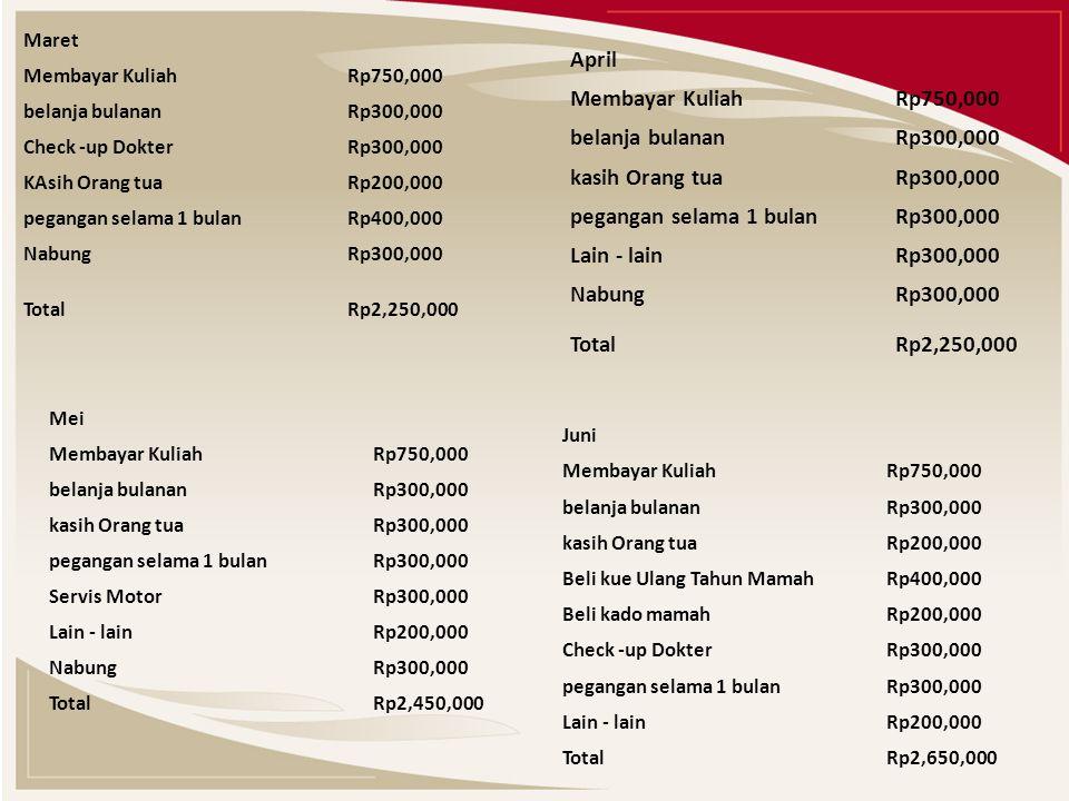 Maret Membayar Kuliah Rp750,000 belanja bulanan Rp300,000 Check -up Dokter Rp300,000 KAsih Orang tua Rp200,000 pegangan selama 1 bulan Rp400,000 Nabung Rp300,000 Total Rp2,250,000 April Membayar Kuliah Rp750,000 belanja bulanan Rp300,000 kasih Orang tua Rp300,000 pegangan selama 1 bulan Rp300,000 Lain - lain Rp300,000 Nabung Rp300,000 Total Rp2,250,000 Mei Membayar Kuliah Rp750,000 belanja bulanan Rp300,000 kasih Orang tua Rp300,000 pegangan selama 1 bulan Rp300,000 Servis Motor Rp300,000 Lain - lain Rp200,000 Nabung Rp300,000 Total Rp2,450,000 Juni Membayar Kuliah Rp750,000 belanja bulanan Rp300,000 kasih Orang tua Rp200,000 Beli kue Ulang Tahun Mamah Rp400,000 Beli kado mamah Rp200,000 Check -up Dokter Rp300,000 pegangan selama 1 bulan Rp300,000 Lain - lain Rp200,000 Total Rp2,650,000