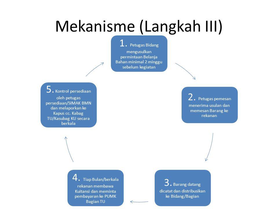 Mekanisme (Langkah III) 1. Petugas Bidang mengusulkan permintaan Belanja Bahan minimal 2 minggu sebelum kegiatan 2. Petugas pemesan menerima usulan da