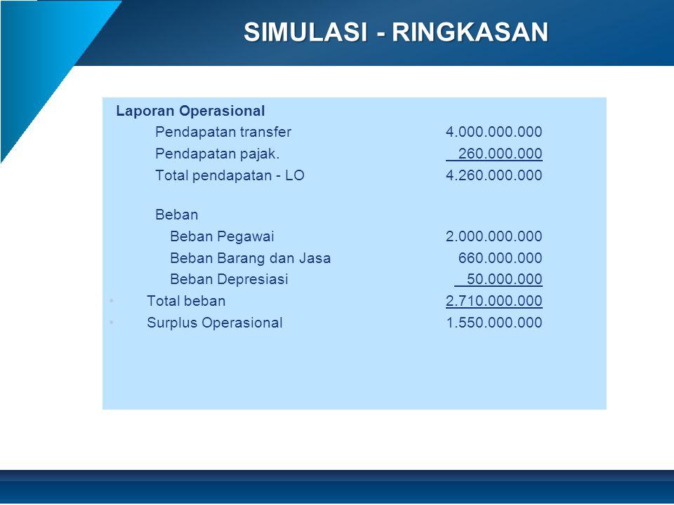 SIMULASI - RINGKASAN Laporan Operasional Pendapatan transfer4.000.000.000 Pendapatan pajak.