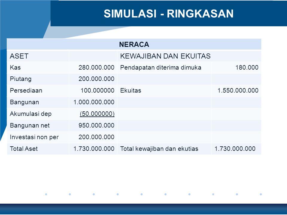 NERACA ASETKEWAJIBAN DAN EKUITAS Kas280.000.000Pendapatan diterima dimuka180.000 Piutang200.000.000 Persediaan100.000000Ekuitas1.550.000.000 Bangunan1.000.000.000 Akumulasi dep(50.000000) Bangunan net950.000.000 Investasi non per200.000.000 Total Aset1.730.000.000Total kewajiban dan ekutias1.730.000.000 SIMULASI - RINGKASAN