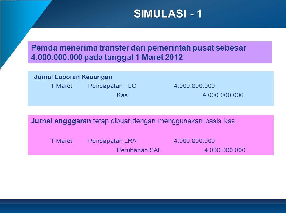 SIMULASI - 2 Jurnal Laporan Keuangan 10 Maret Beban pegawai 2.000.000.000 Kas2.000.000.000 Jurnal angggaran tetap dibuat dengan menggunakan basis kas 10 MaretBelanja Pegawai2.000.000.000 Perubahan SAL 2.000.000.000 Pemda membayar belanja pegawai sebesar 2.000.000.000 pada tanggal 10 Maret 2012