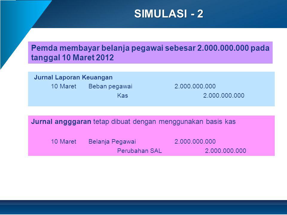 SIMULASI - 3 Jurnal Laporan Keuangan 30 JuniKas240.000.000 Pendapatan pajak-LO 60.000.000 Pendapatan pajak diterima dimuka180.000.000 Atau dengan alternatif 30 JuniKas240.000.000 Pendapatan pajak-LO240.000.000 31 DesPendapatan pajak-LO180.000.000 Pendapatan pajak diterima dimuka180.000.000 Jurnal angggaran tetap dibuat dengan menggunakan basis kas 30 JuniPerubahan SAL240.000.000 Pendapatan pajak 240.000.000 Diterima pendapatan pajak reklame sebesar Rp 240 juta untuk pemasangan iklan selama 2 tahun dimulai 1 Juli 2012 sampai dengan 30 Juni 2014.