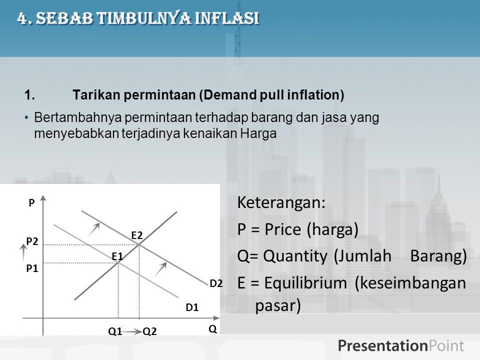 4. Sebab Timbulnya Inflasi 1.Tarikan permintaan (Demand pull inflation) Bertambahnya permintaan terhadap barang dan jasa yang menyebabkan terjadinya k