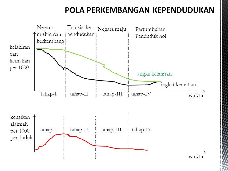 POLA PERKEMBANGAN KEPENDUDUKAN tahap-Itahap-IItahap-IIItahap-IV waktu kelahiran dan kematian per 1000 tahap-Itahap-IItahap-IIItahap-IV waktu kenaikan