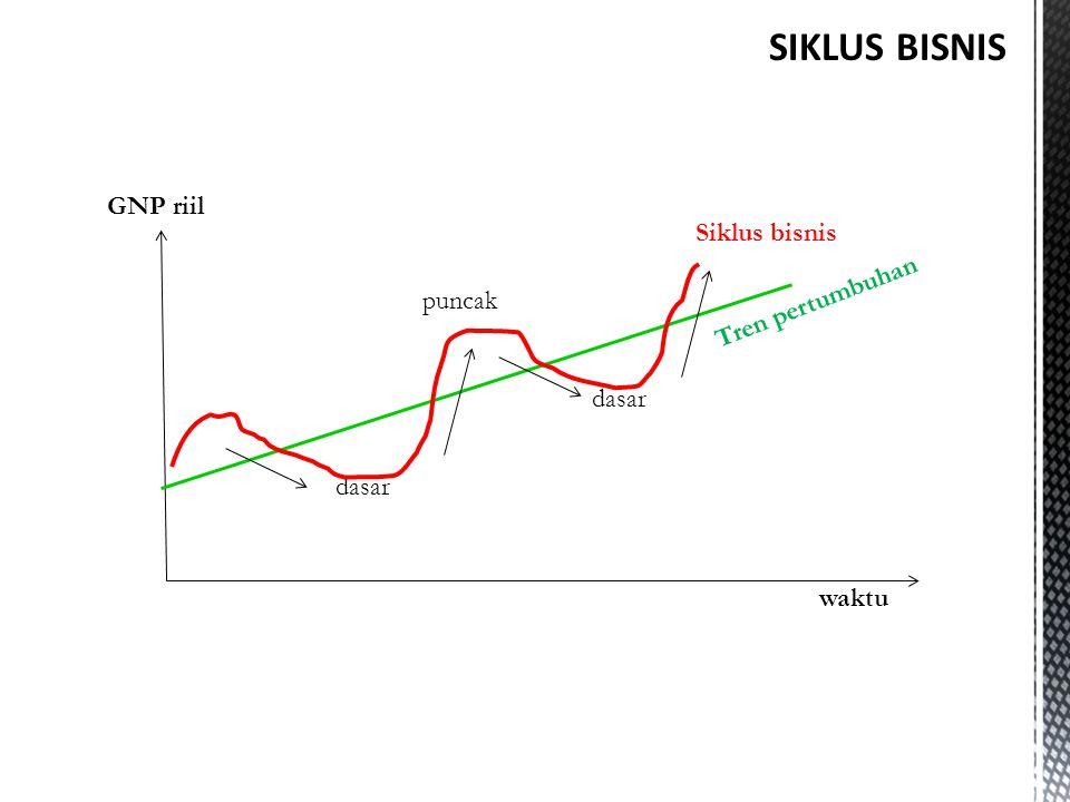 waktu dasar puncak dasar Tren pertumbuhan Siklus bisnis GNP riil SIKLUS BISNIS
