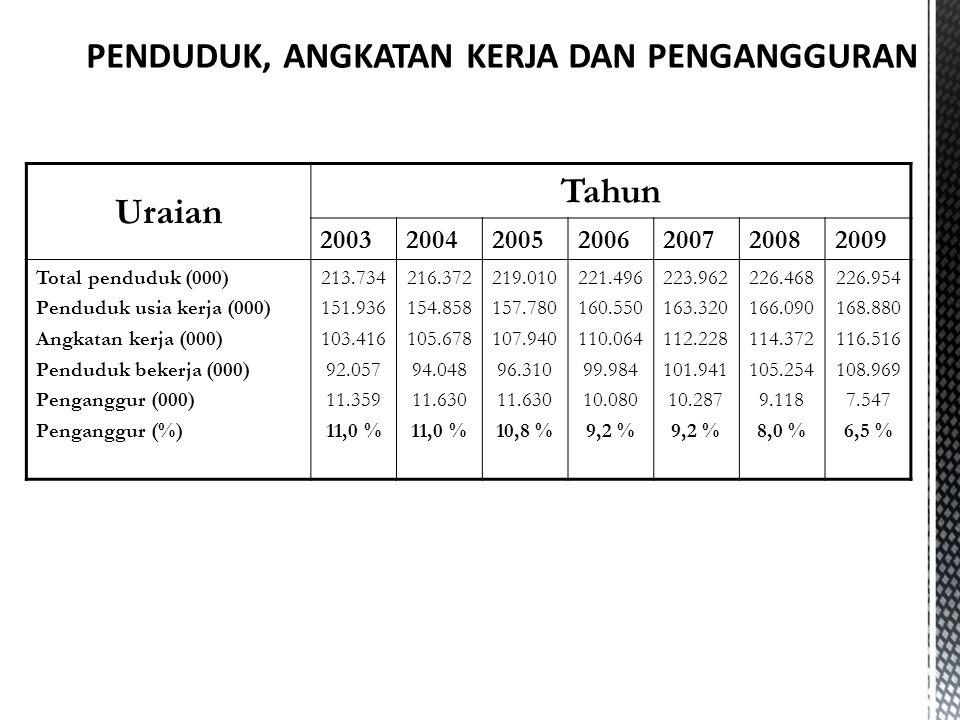 Uraian Tahun 2003200420052006200720082009 Total penduduk (000) Penduduk usia kerja (000) Angkatan kerja (000) Penduduk bekerja (000) Penganggur (000)