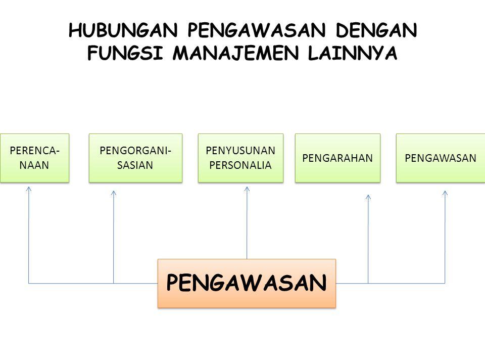 TIPE – TIPE PENGAWASAN 1.Pengawasan pendahuluan (feedforward control) 2.Pengawasan saat pelaksanaan (concurent Control) 3.Pengawasan Balik (feedback control)