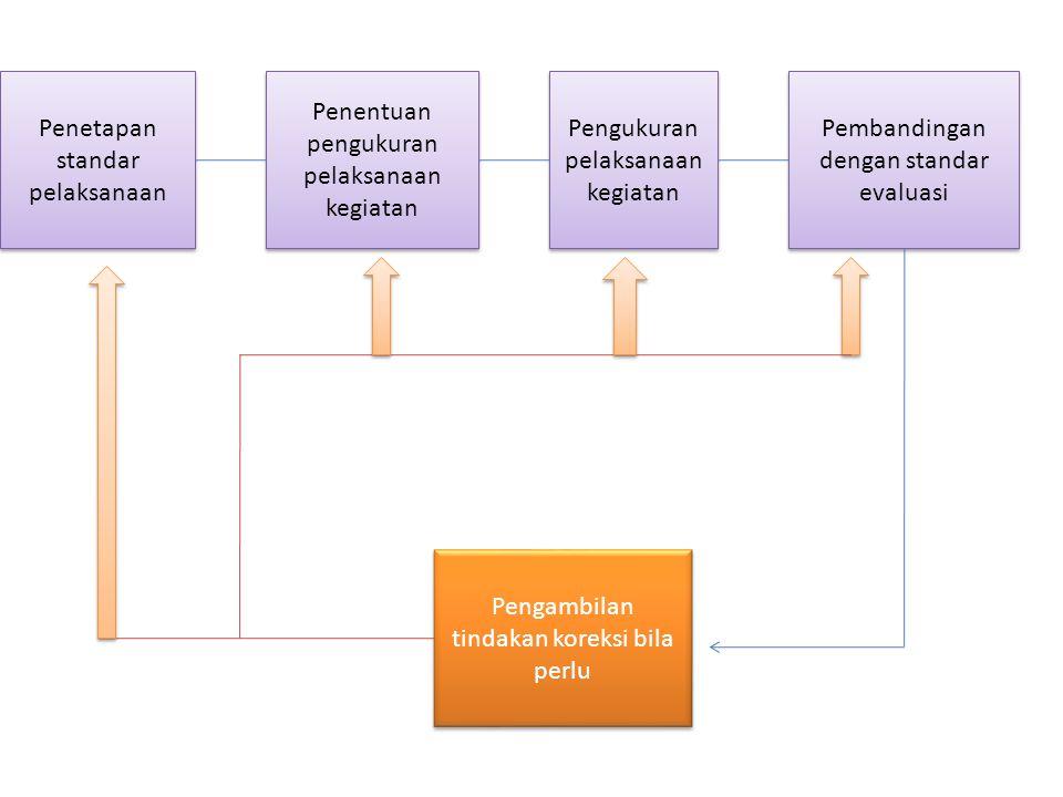 Penentuan pengukuran pelaksanaan kegiatan Pengukuran pelaksanaan kegiatan Penetapan standar pelaksanaan Pembandingan dengan standar evaluasi Pengambil