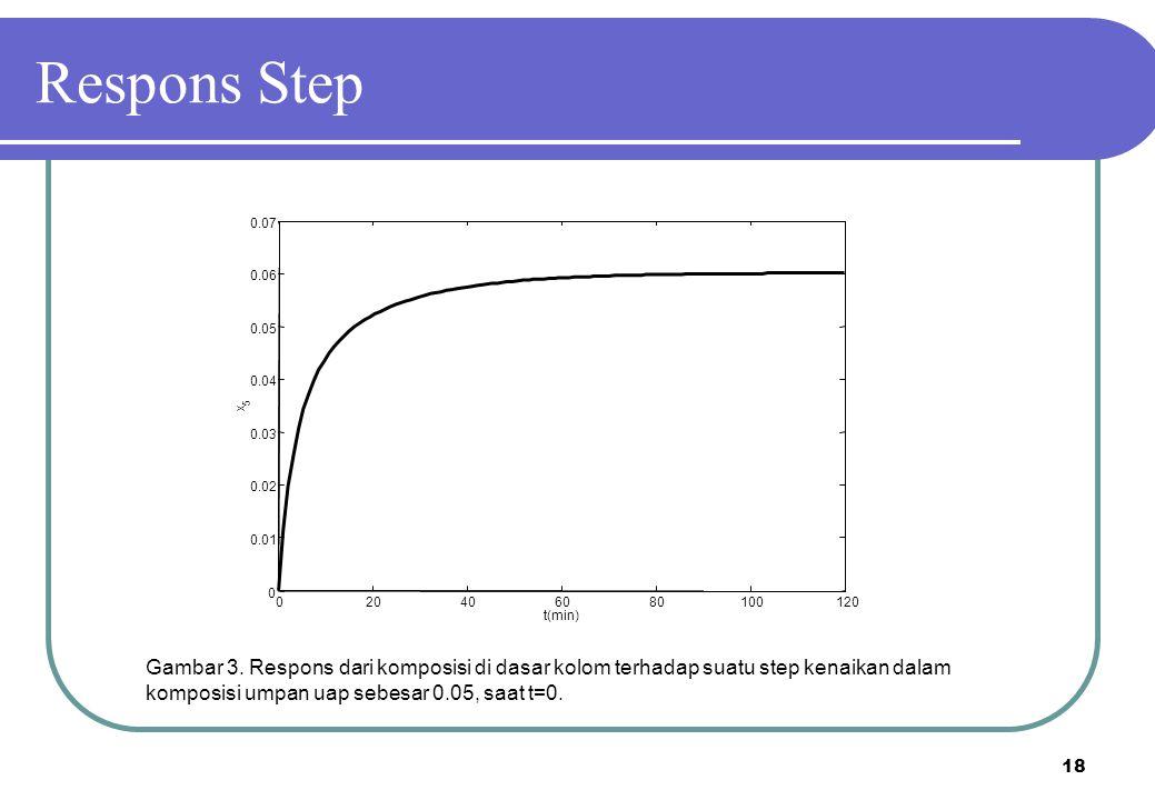 18 Gambar 3. Respons dari komposisi di dasar kolom terhadap suatu step kenaikan dalam komposisi umpan uap sebesar 0.05, saat t=0. 020406080100120 0 0.