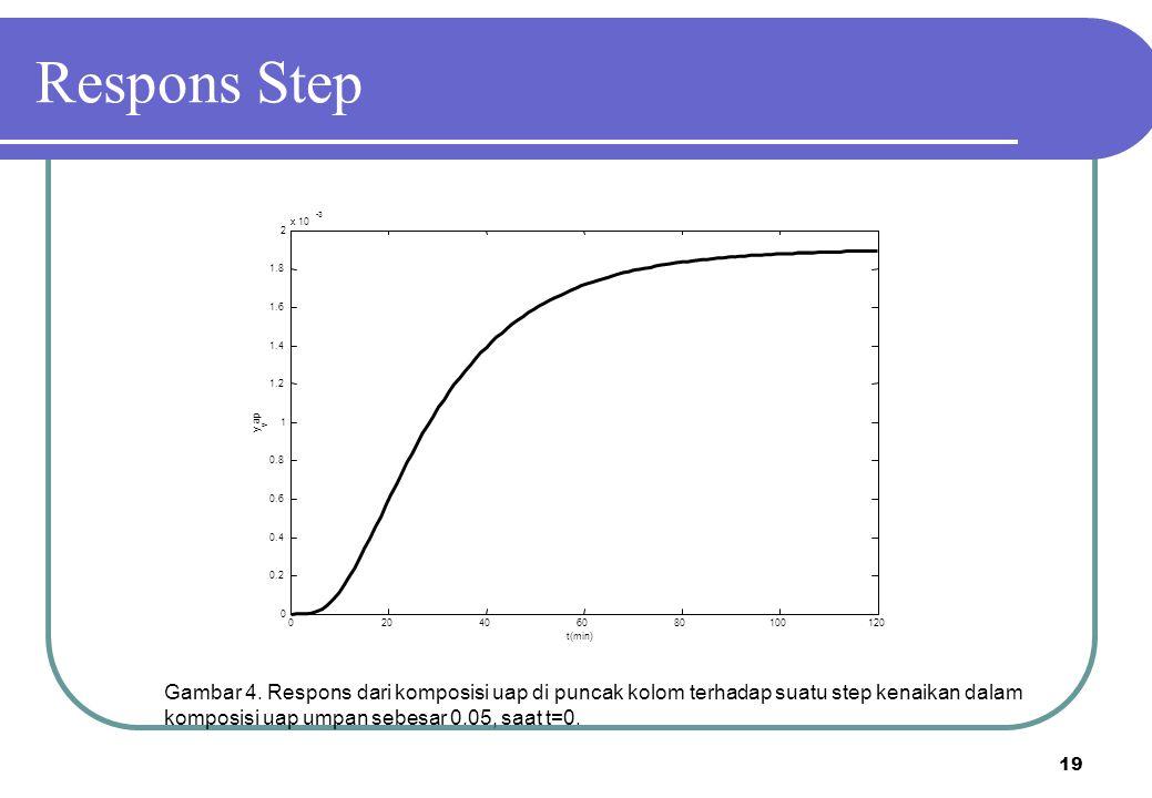 19 Gambar 4. Respons dari komposisi uap di puncak kolom terhadap suatu step kenaikan dalam komposisi uap umpan sebesar 0.05, saat t=0. 020406080100120