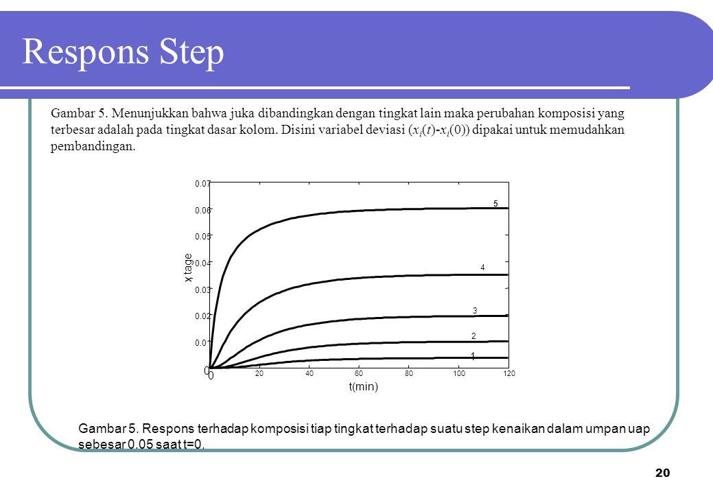 20 Gambar 5. Menunjukkan bahwa juka dibandingkan dengan tingkat lain maka perubahan komposisi yang terbesar adalah pada tingkat dasar kolom. Disini va