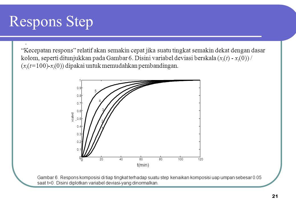 """21 """"Kecepatan respons"""" relatif akan semakin cepat jika suatu tingkat semakin dekat dengan dasar kolom, seperti ditunjukkan pada Gambar 6. Disini varia"""