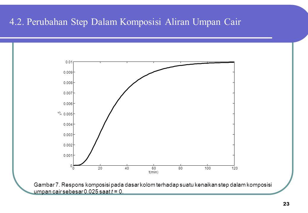 23 Gambar 7. Respons komposisi pada dasar kolom terhadap suatu kenaikan step dalam komposisi umpan cair sebesar 0.025 saat t = 0. 020406080100120 0 0.