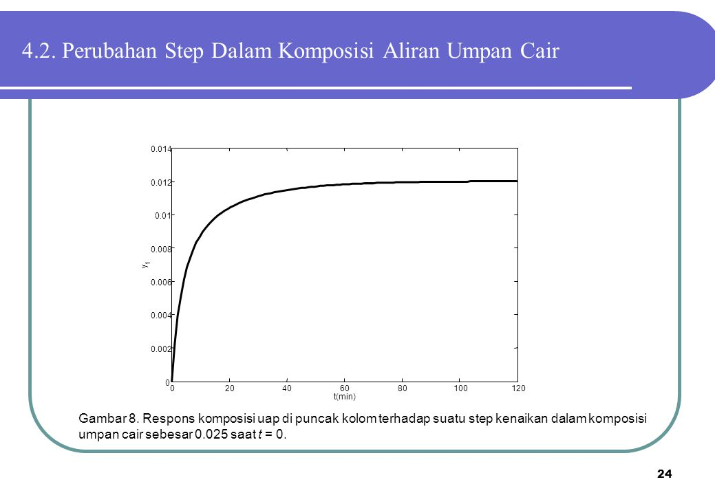24 Gambar 8. Respons komposisi uap di puncak kolom terhadap suatu step kenaikan dalam komposisi umpan cair sebesar 0.025 saat t = 0. 020406080100120 0