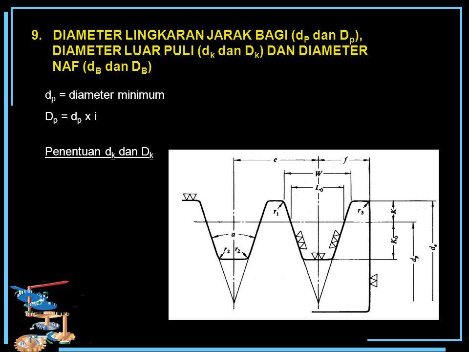 9. DIAMETER LINGKARAN JARAK BAGI (d P dan D p ), DIAMETER LUAR PULI (d k dan D k ) DAN DIAMETER NAF (d B dan D B ) d p = diameter minimum D p = d p x