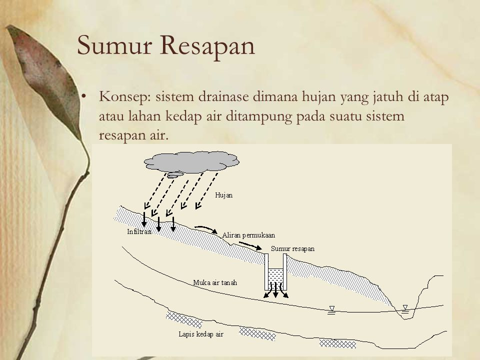 Sumur Resapan Konsep: sistem drainase dimana hujan yang jatuh di atap atau lahan kedap air ditampung pada suatu sistem resapan air.
