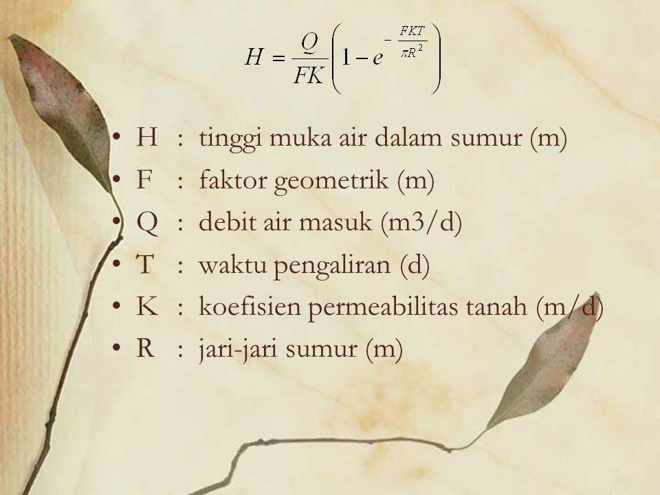 H: tinggi muka air dalam sumur (m) F : faktor geometrik (m) Q : debit air masuk (m3/d) T : waktu pengaliran (d) K : koefisien permeabilitas tanah (m/d