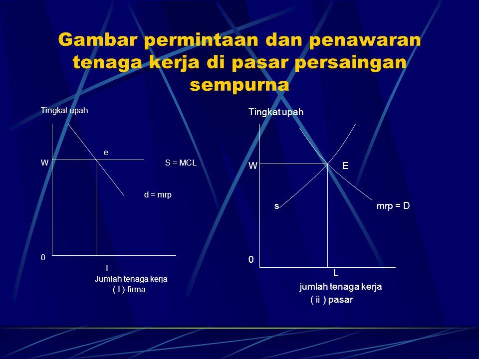 Gambar permintaan dan penawaran tenaga kerja di pasar persaingan sempurna Tingkat upah e W S = MCL d = mrp 0 I Jumlah tenaga kerja ( I ) firma Tingkat
